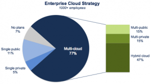 Enterprise Cloud Strategy pie chart